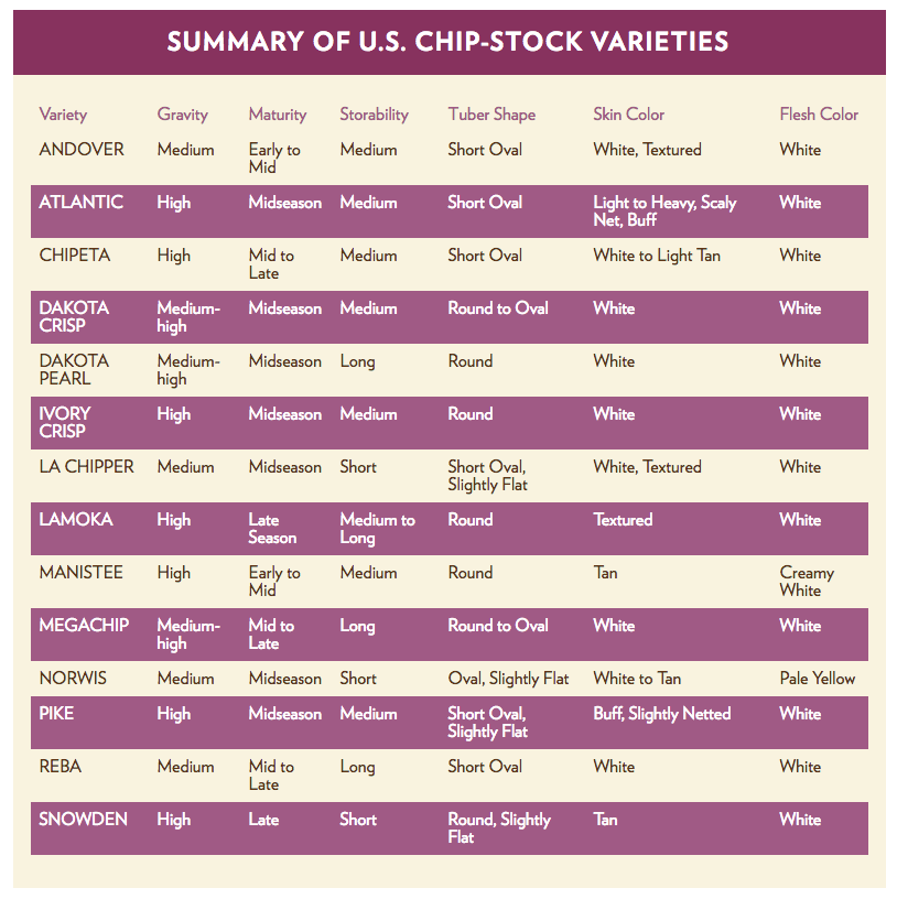 SUMMARY OF U.S. CHIP-STOCK VARIETIES